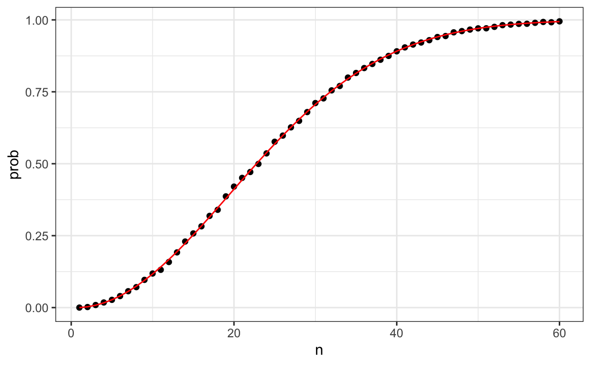 Chapter 14 Probability | Introduction to Data Science