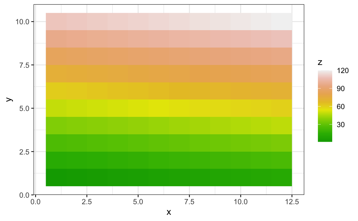 Chapter 8 Visualizing data distributions   Introduction to