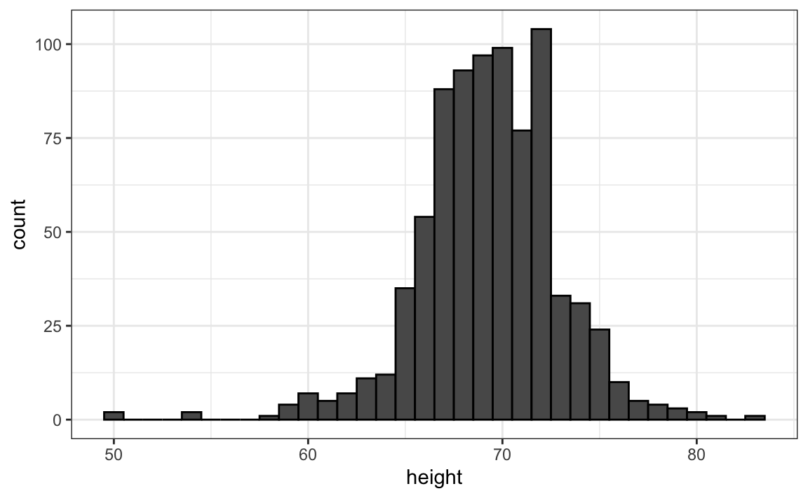 Introduction To Data Science The Diagram Below Shows Inner Workings Of A Typical As You Can See In Figure Above Histogram Is Similar Barplot But It Differs That X Axis Numerical Not Categorical