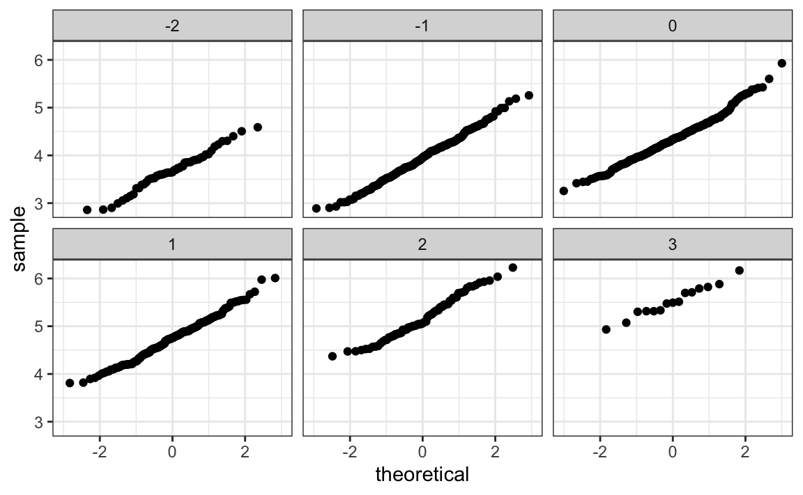 Chapter 19 Linear Models | Introduction to Data Science