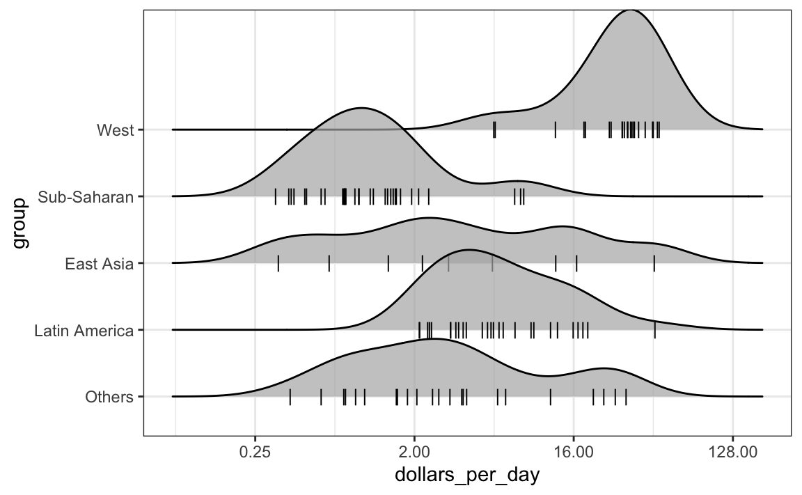 Chapter 9 Data visualization in