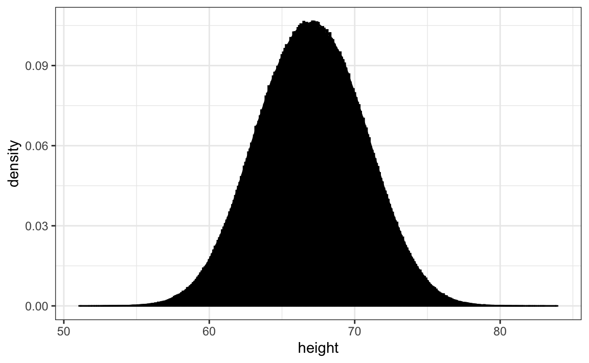 Chapter 9 Visualizing data distributions | Introduction to Data Science