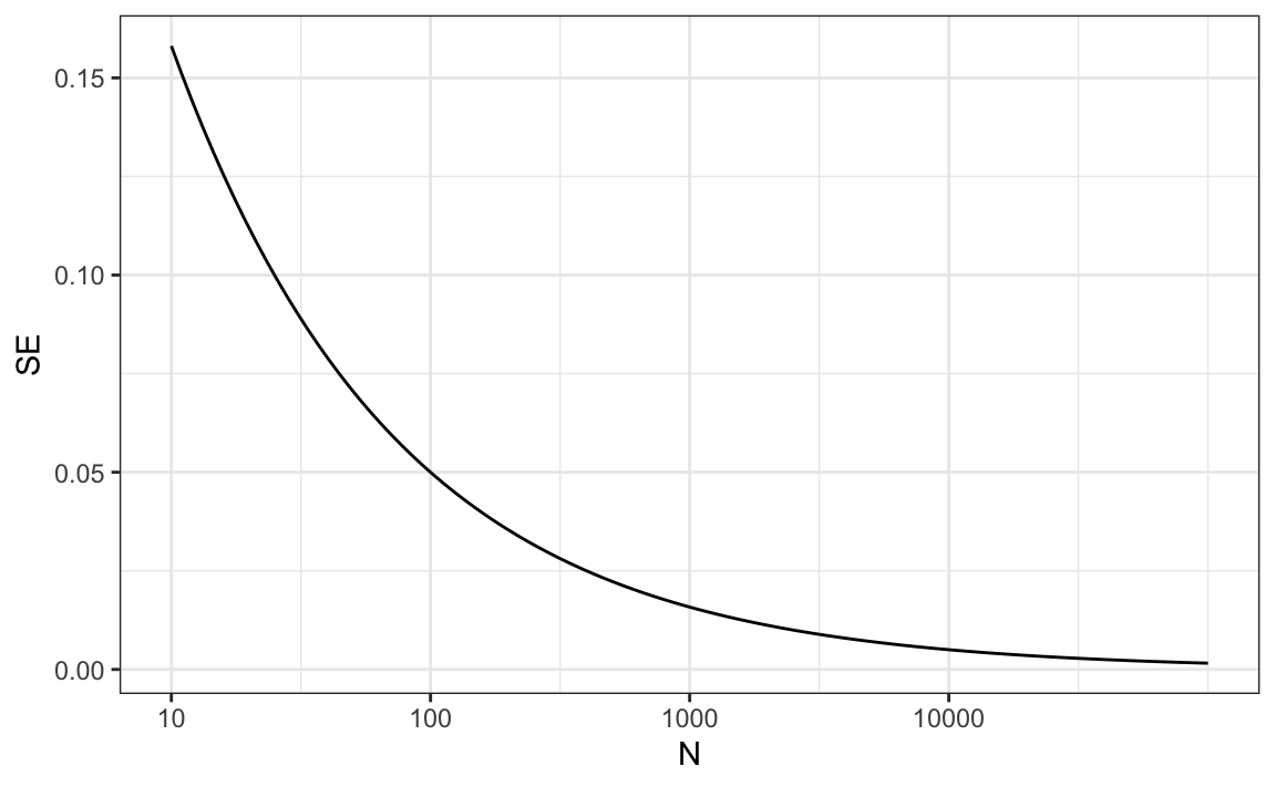 Chapter 16 Statistical Inference | Introduction to Data Science