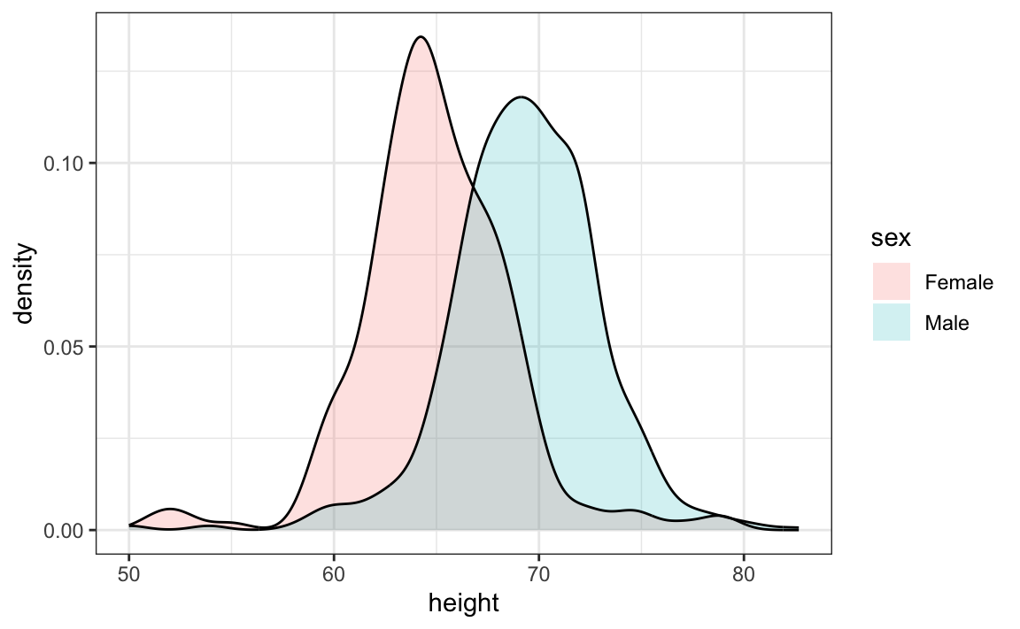 Chapter 9 Visualizing data distributions | Introduction to